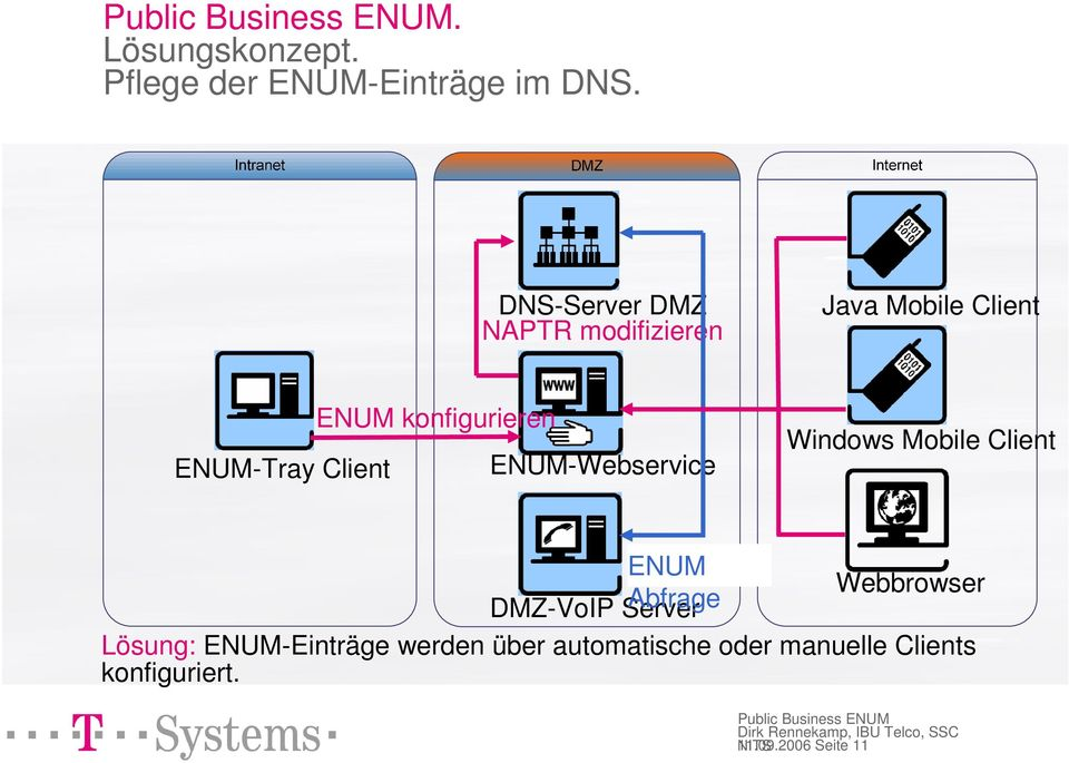 konfigurieren ENUM-Webservice Windows Mobile Client ENUM Webbrowser DMZ-VoIP