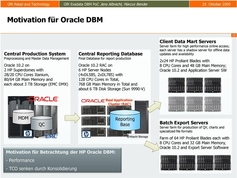 Oracle 10.2 on 2 HP Superdomes with 28/20 CPU Cores Itanium, 80/64 GB Main Memory and each about 3 TB Storage (EMC DMX) Oracle 10.
