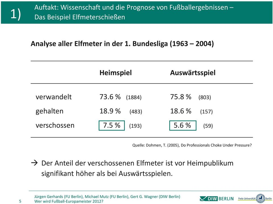 5 % (193) 5.6 % (59) Quelle: Dohmen, T. (2005), Do Professionals Choke Under Pressure?