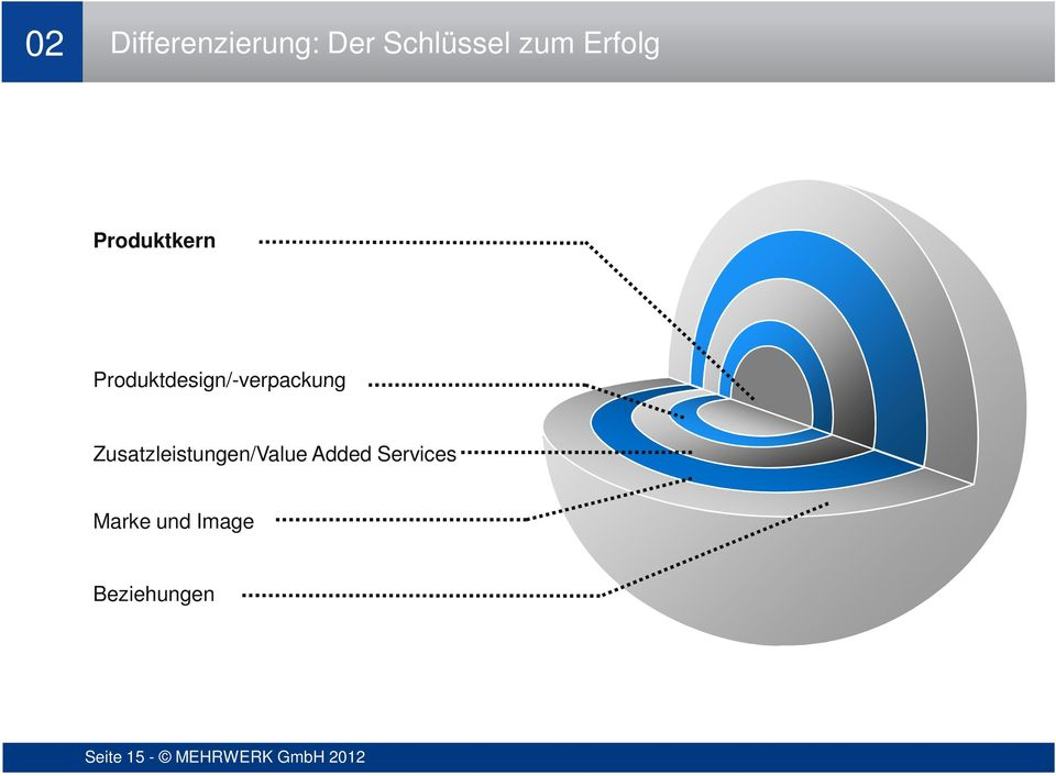 Zusatzleistungen/Value Added Services Marke