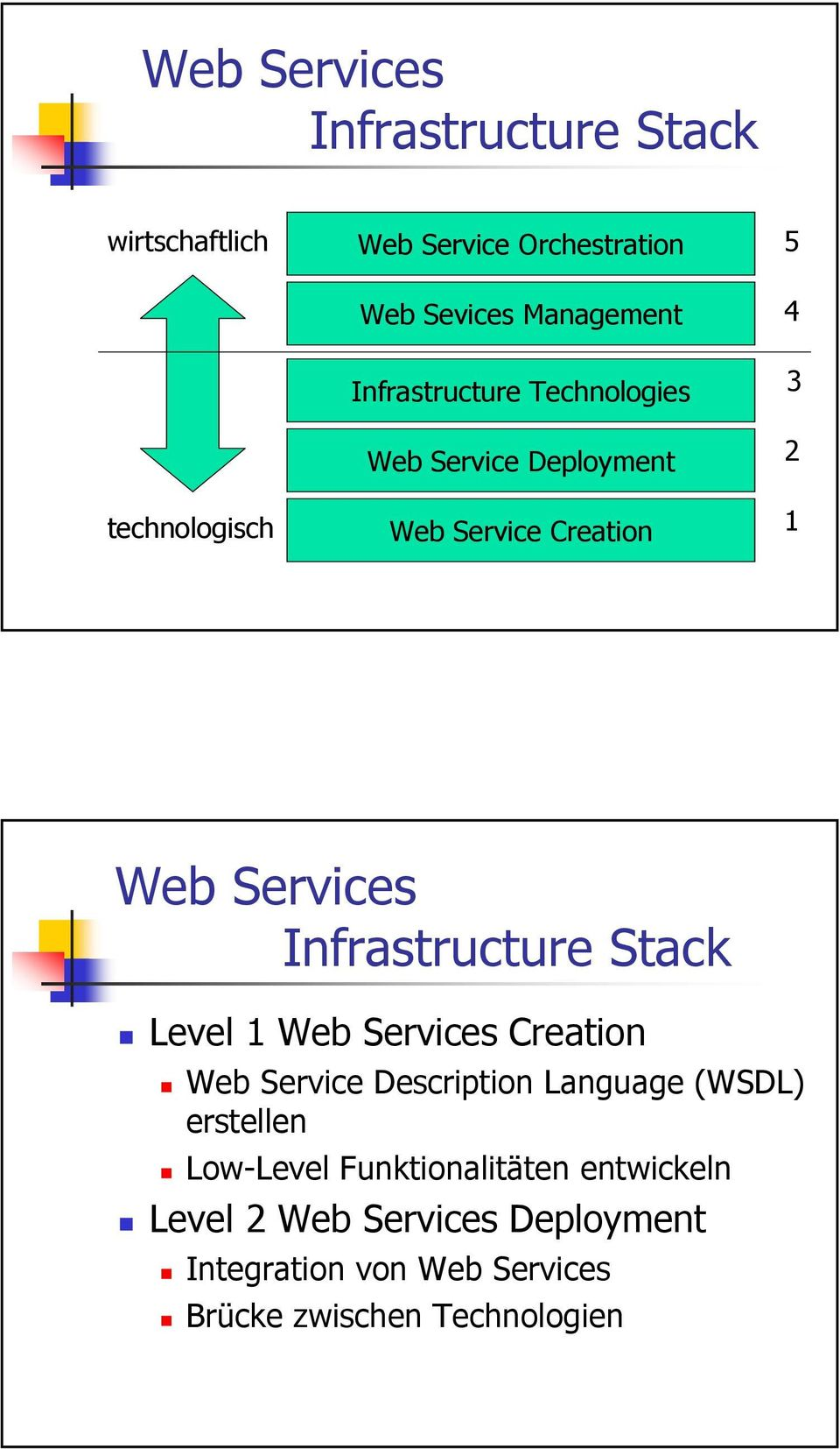Infrastructure Stack Level 1 Web Services Creation Web Service Description Language (WSDL) erstellen