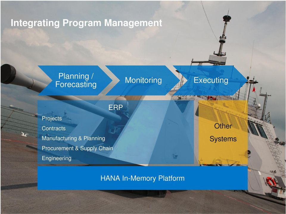 Supply Chain Engineering ERP Other Systems HANA In-Memory Platform