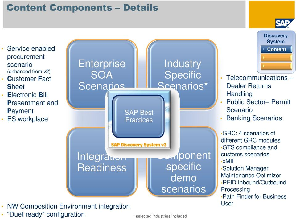 "Scenarios Integration Readiness NW Composition Environment integration ""Duet ready"" configuration Component specific demo scenarios * selected industries included GRC: 4"