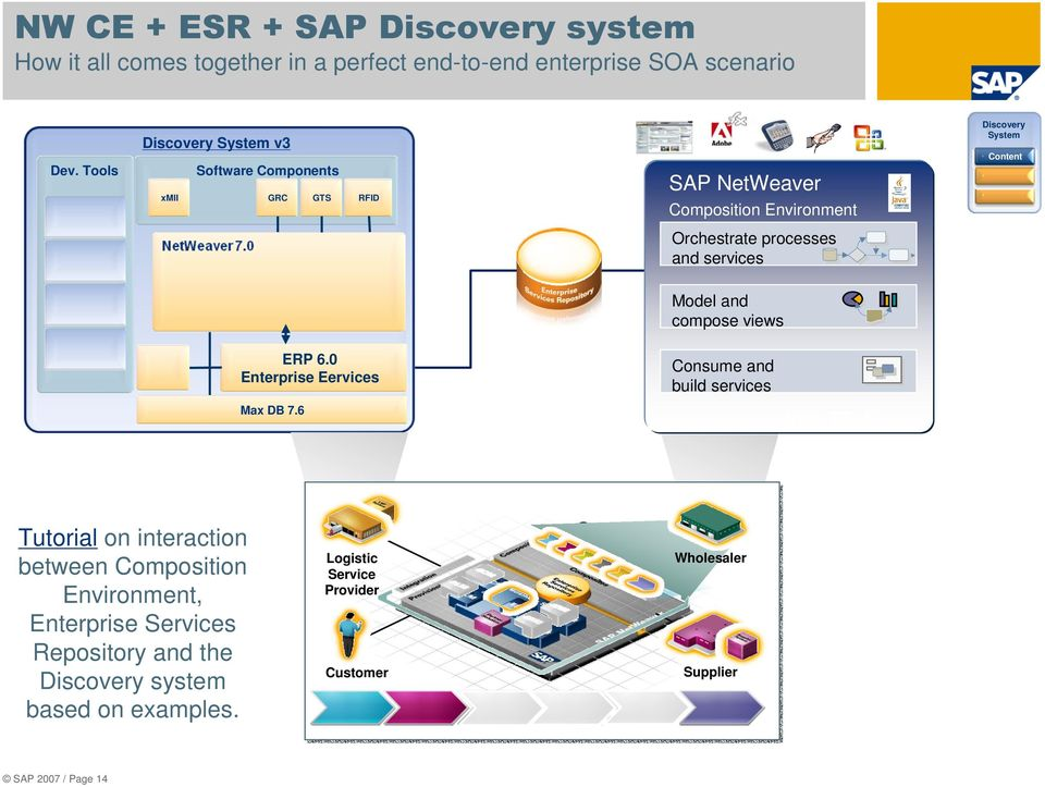 processes and services Model and compose views ERP 6.0 Enterprise Eervices Consume and build services Max DB 7.