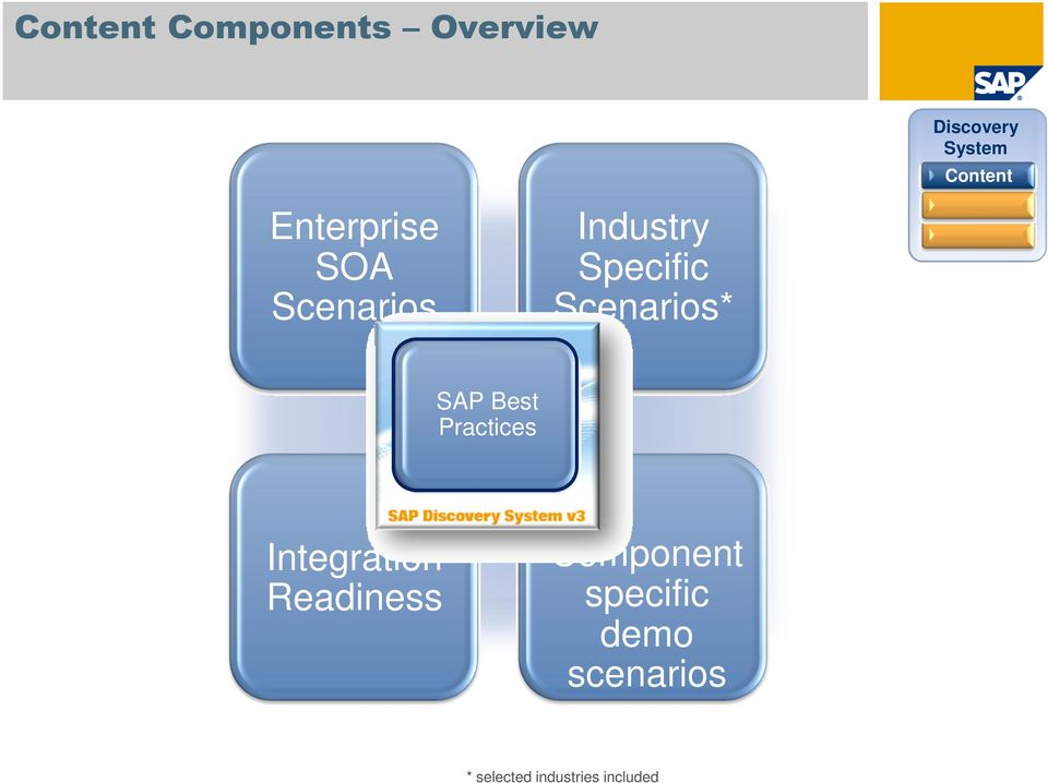 Scenarios* SAP Best Practices Integration Readiness