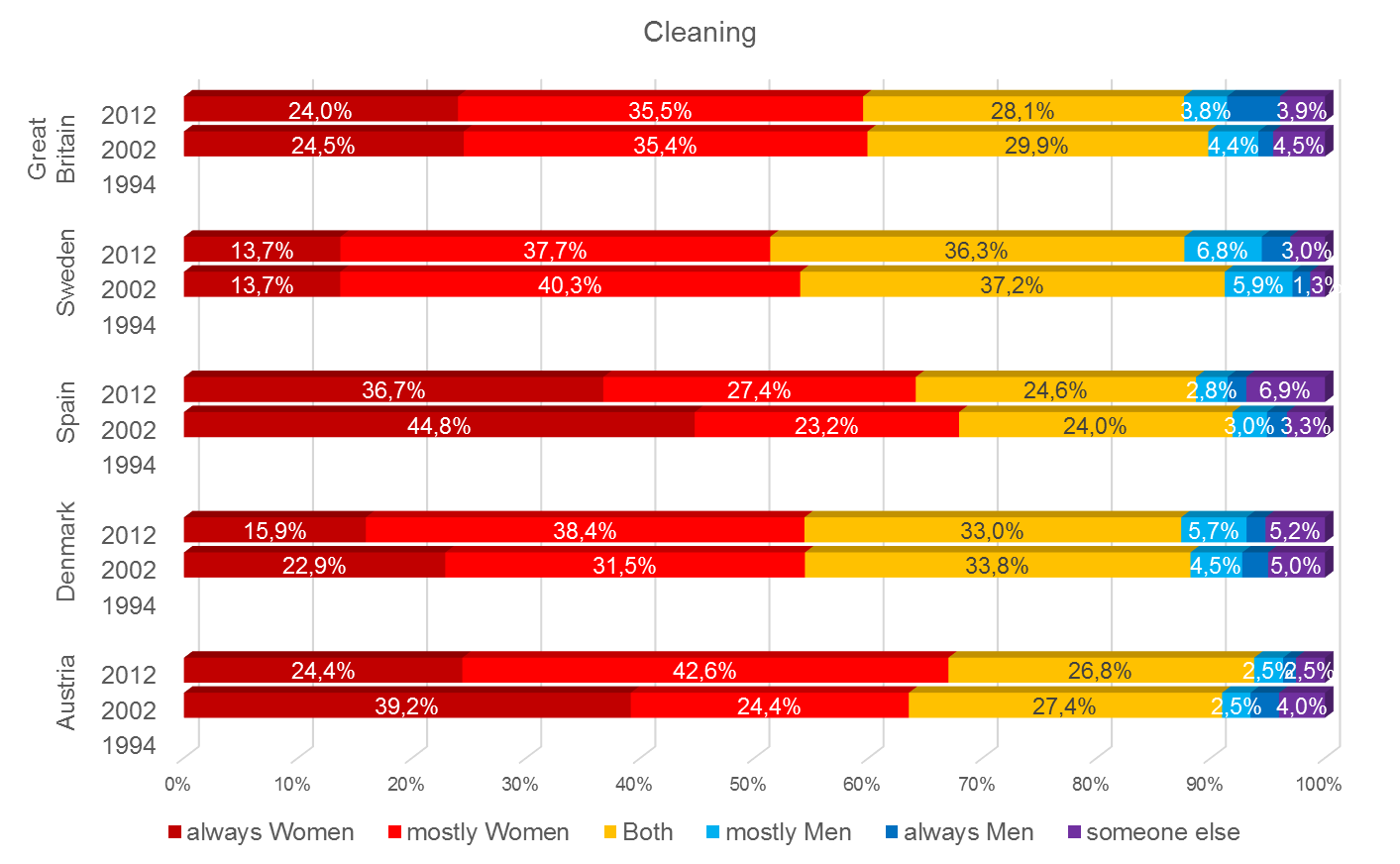 Share of housework: Cleaning (Source: