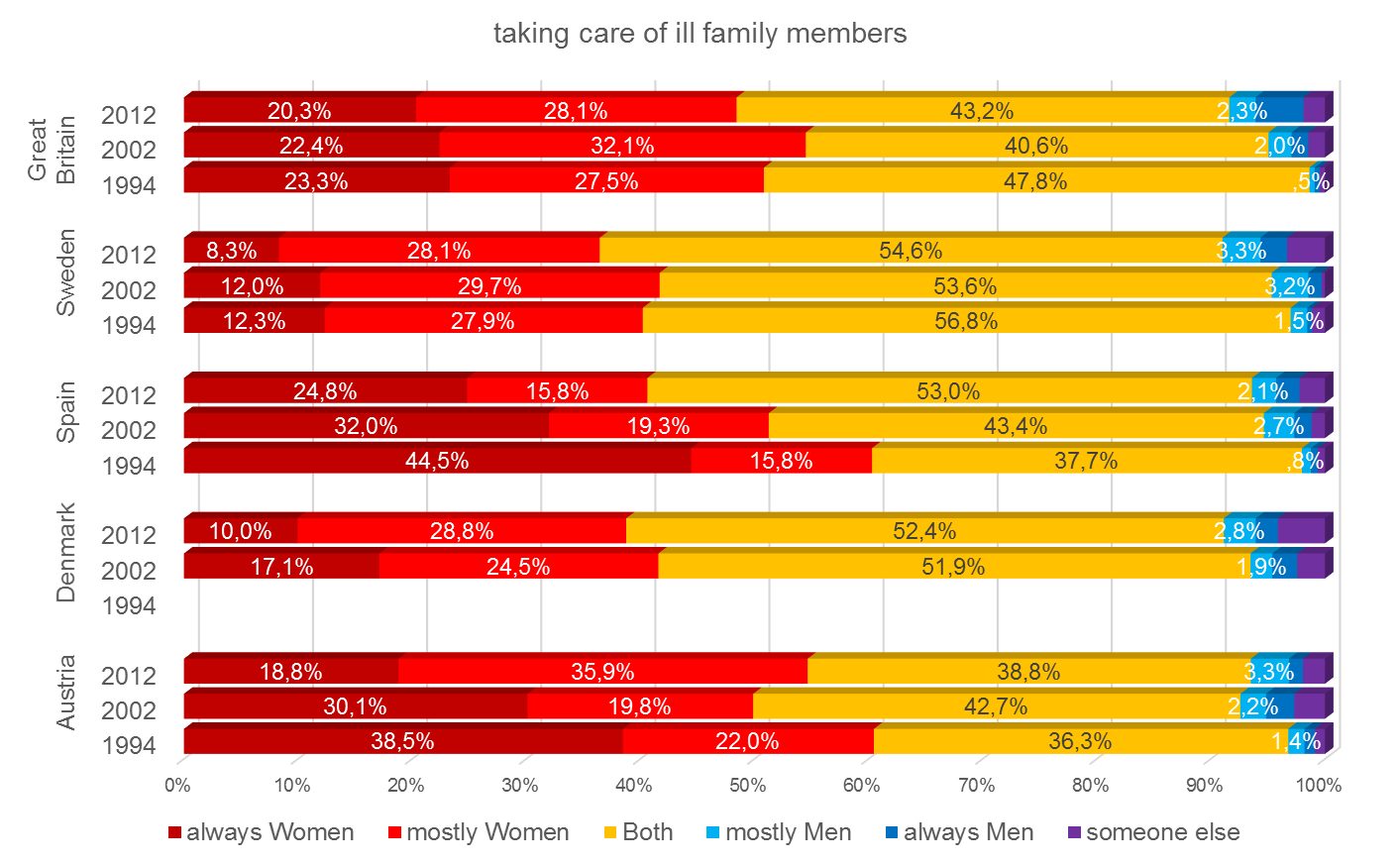 Share of housework: Taking care of ill family