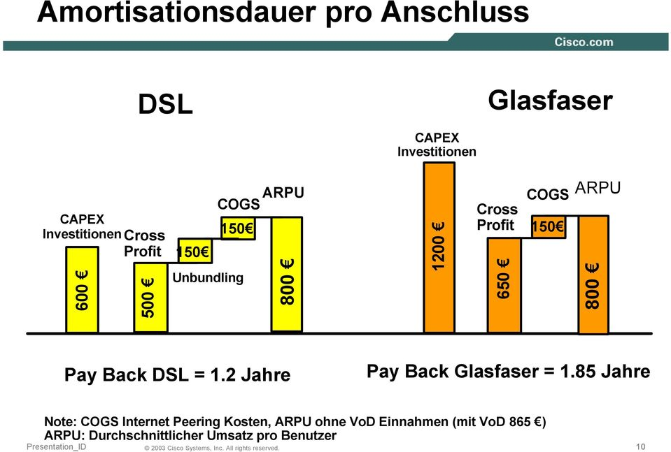 COGS 150 ARPU 800 Pay Back DSL = 1.2 Jahre Pay Back Glasfaser = 1.