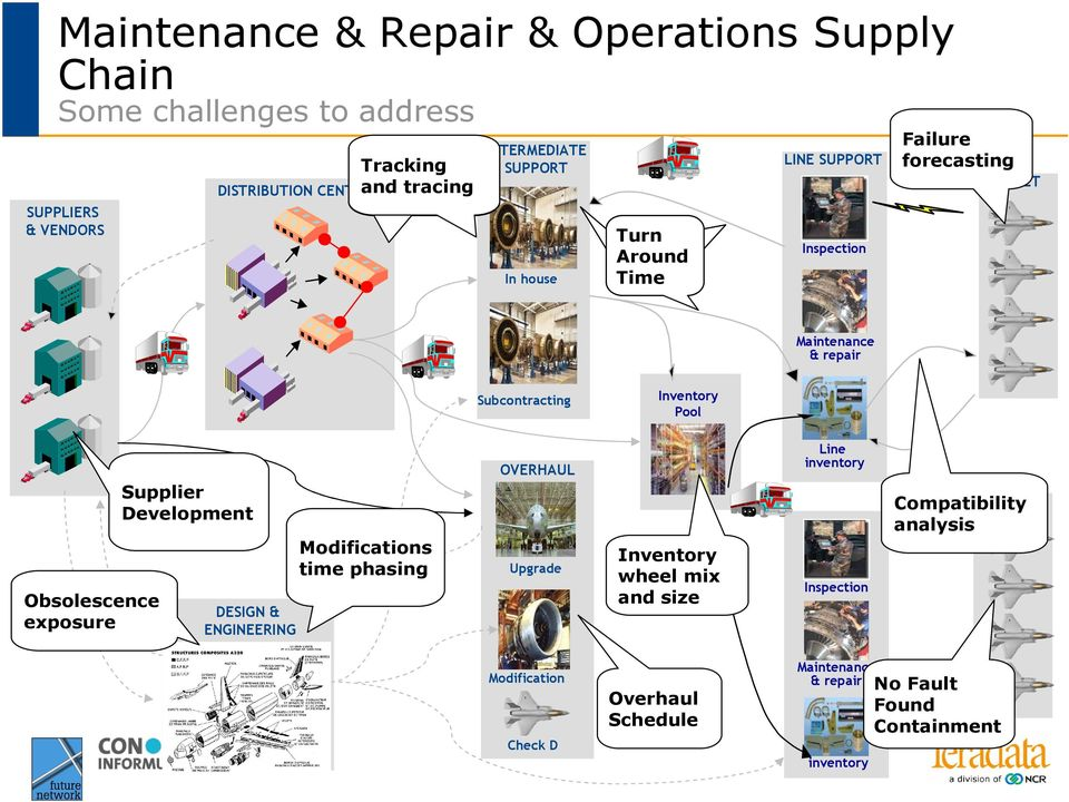Pool Obsolescence exposure Supplier Development DESIGN & ENGINEERING Modifications time phasing OVERHAUL Upgrade Inventory wheel mix and size
