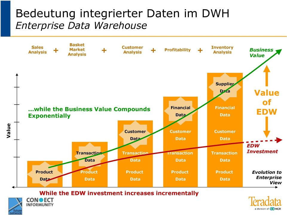 Supplier Financial Value of EDW Value Transaction Customer Transaction Customer Transaction Customer Transaction EDW