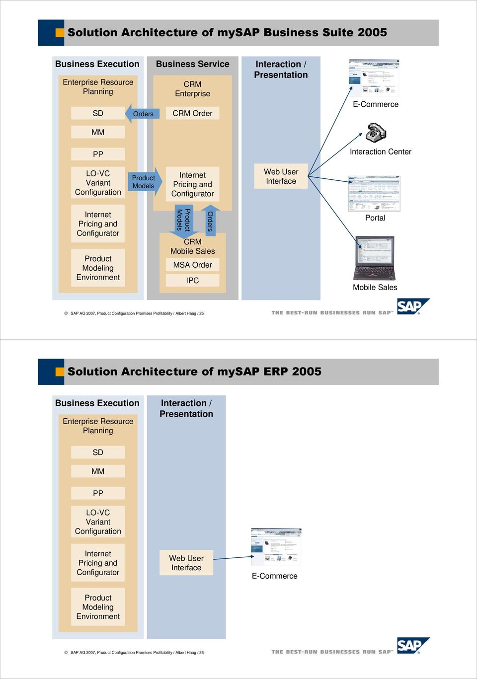 Mobile Sales IPC Orders MSA Order Portal Mobile Sales SAP AG 2007, Product Configuration Promises Profitability / Albert Haag / 25 Solution Architecture of mysap ERP 2005 Business Execution