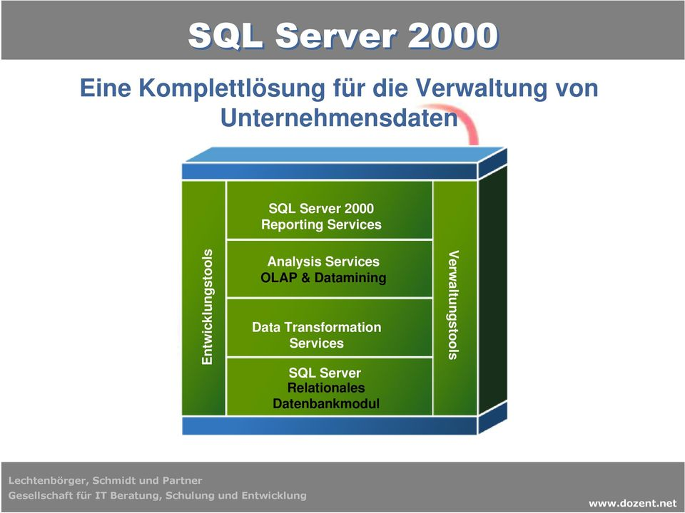 Entwicklungstools Analysis Services OLAP & Datamining Data