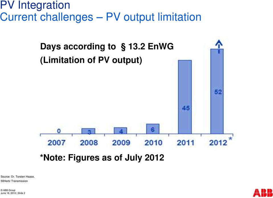 2 EnWG (Limitation of PV output) *Note: Figures as of