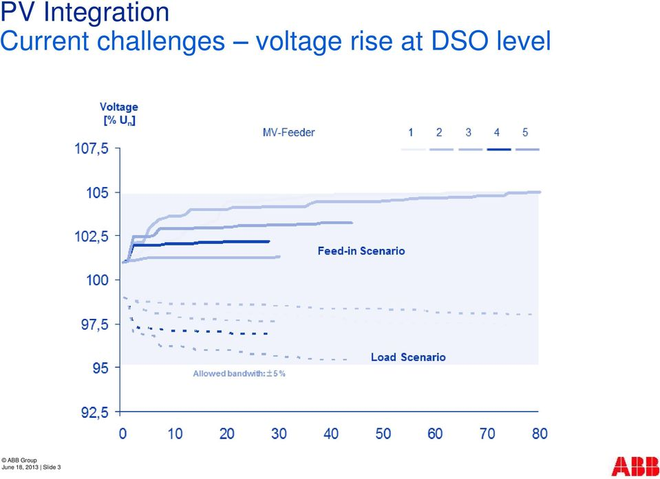rise at DSO level ABB