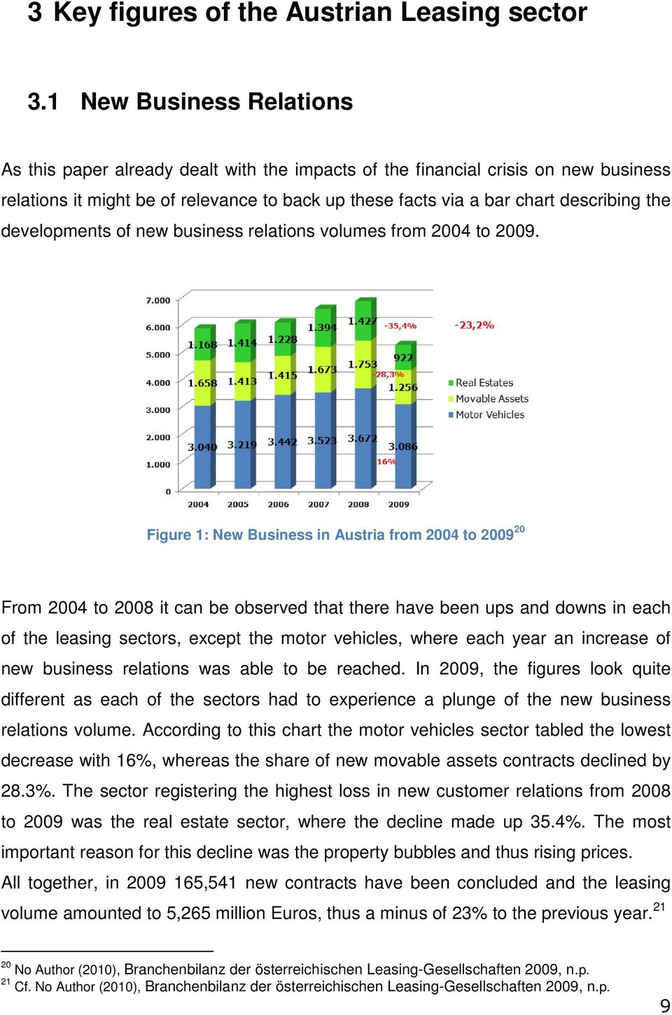 developments of new business relations volumes from 2004 to 2009.