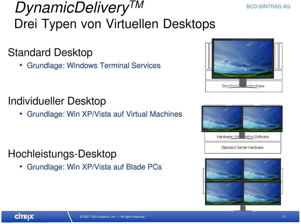 Individueller Desktop Grundlage: Win XP/Vista auf Virtual
