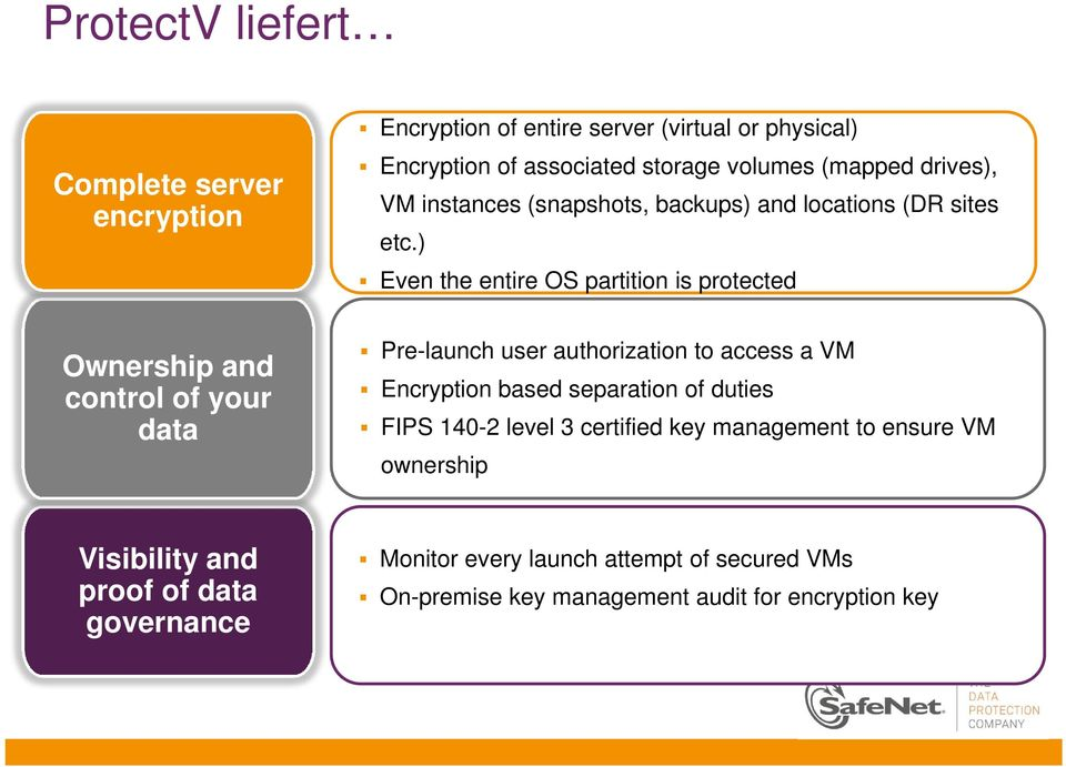 ) Even the entire OS partition is protected Ownership and control of your data Pre-launch user authorization to access a VM Encryption based