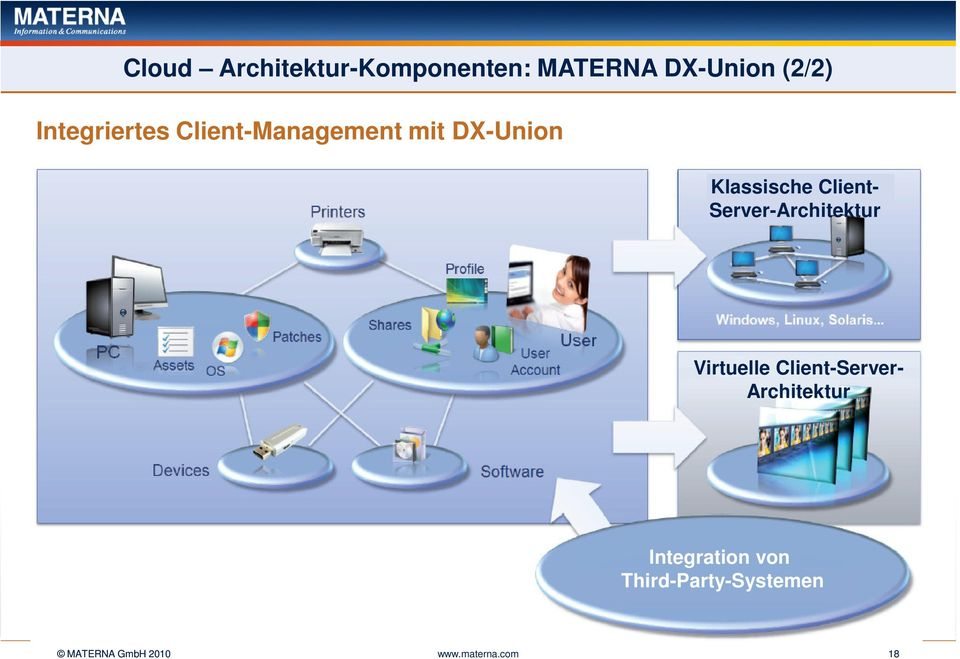 Client- Server-Architektur Virtuelle Client-Server-