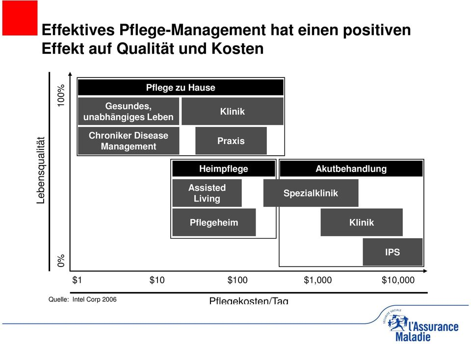 Management Praxis Heimpflege Assisted Living Spezialklinik Akutbehandlung Pflegeheim