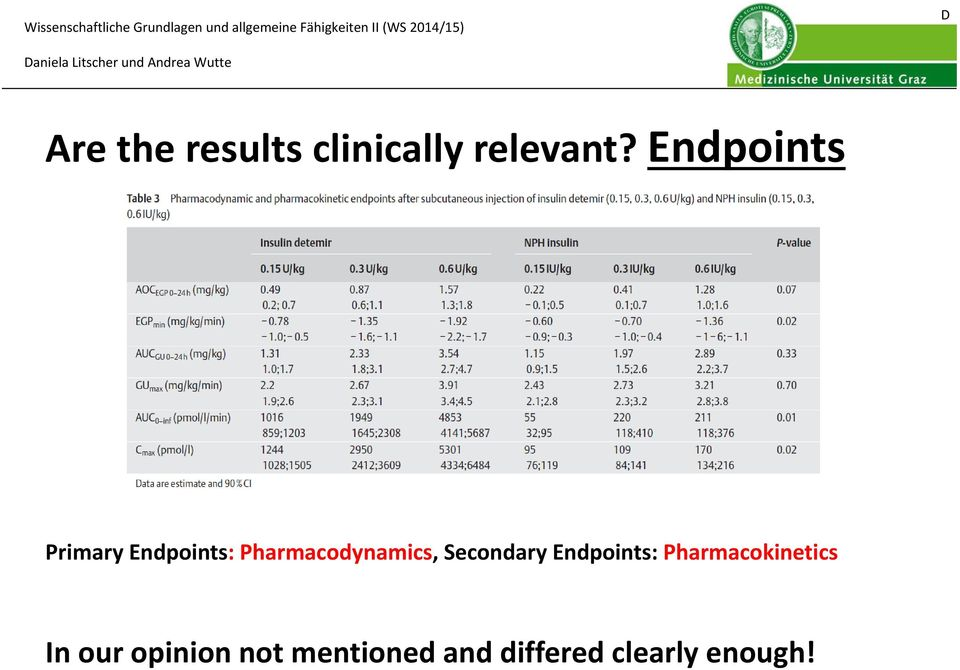 Pharmacodynamics, Secondary Endpoints: