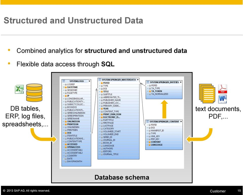 SQL DB tables, ERP, log files, spreadsheets,.
