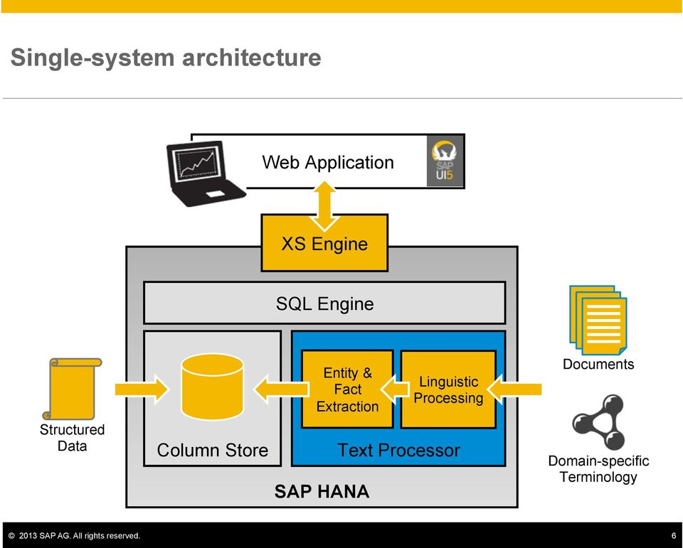 Documents Structured Data Column Store SAP HANA Text