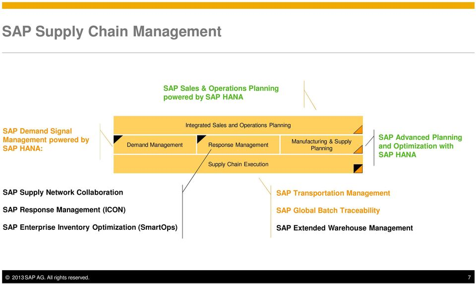 Planning and Optimization with SAP HANA SAP Supply Network Collaboration SAP Response Management (ICON) SAP Enterprise Inventory