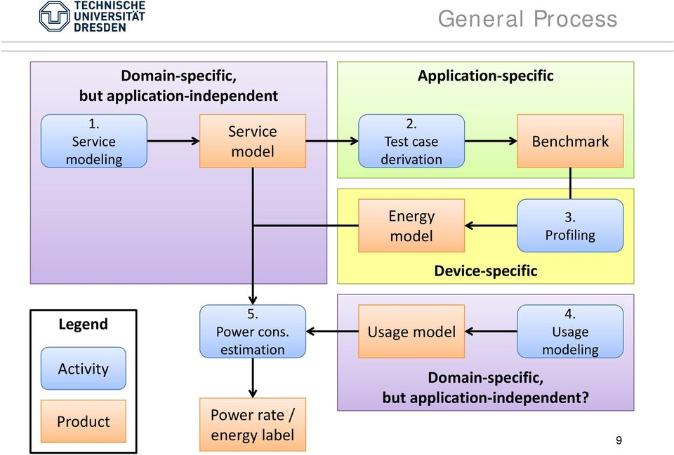 Test case derivation Application specific Benchmark Energy model 3.