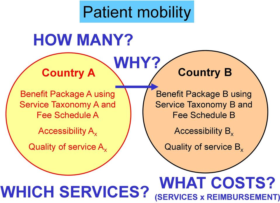 Accessibility A x Quality of service A x Benefit Package B using Service