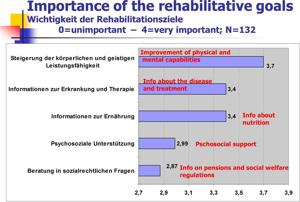Therapie Info about the disease and treatment 3,4 Informationen zur Ernährung 3,4 Info about nutrition Psychosoziale Unte rstützung