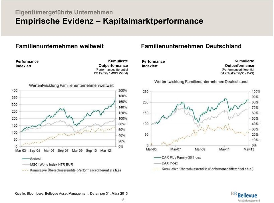 (Performancedifferential CS Family / MSCI World) Performance indexiert Kumulierte Outperformance