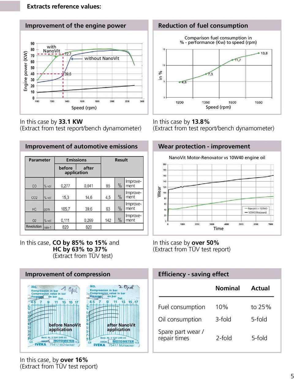8% (Extract from test report/bench dynamometer) Wear protection - improvement Parameter Emissions Result Revolution before after application Improvement Improvement Improvement Improvement Wear