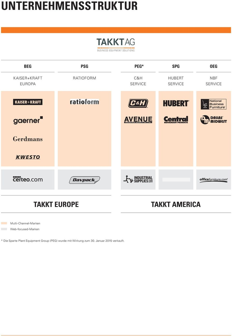 TAKKT AMERICA Multi-Channel-Marken Web-focused-Marken * Die Sparte