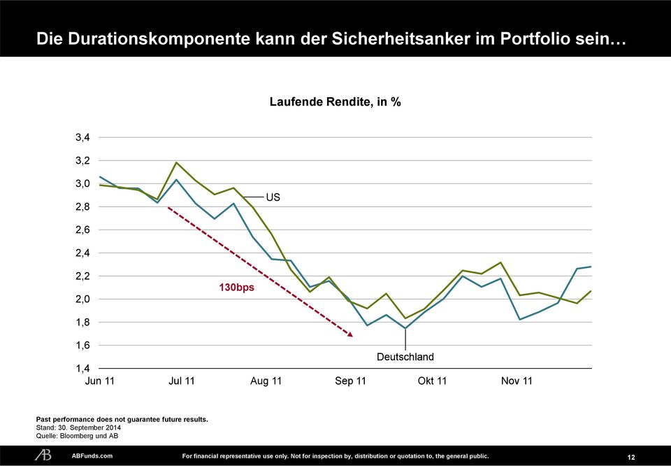 performance does not guarantee future results. Stand: 30. September 20 Quelle: Bloomberg und AB ABFunds.