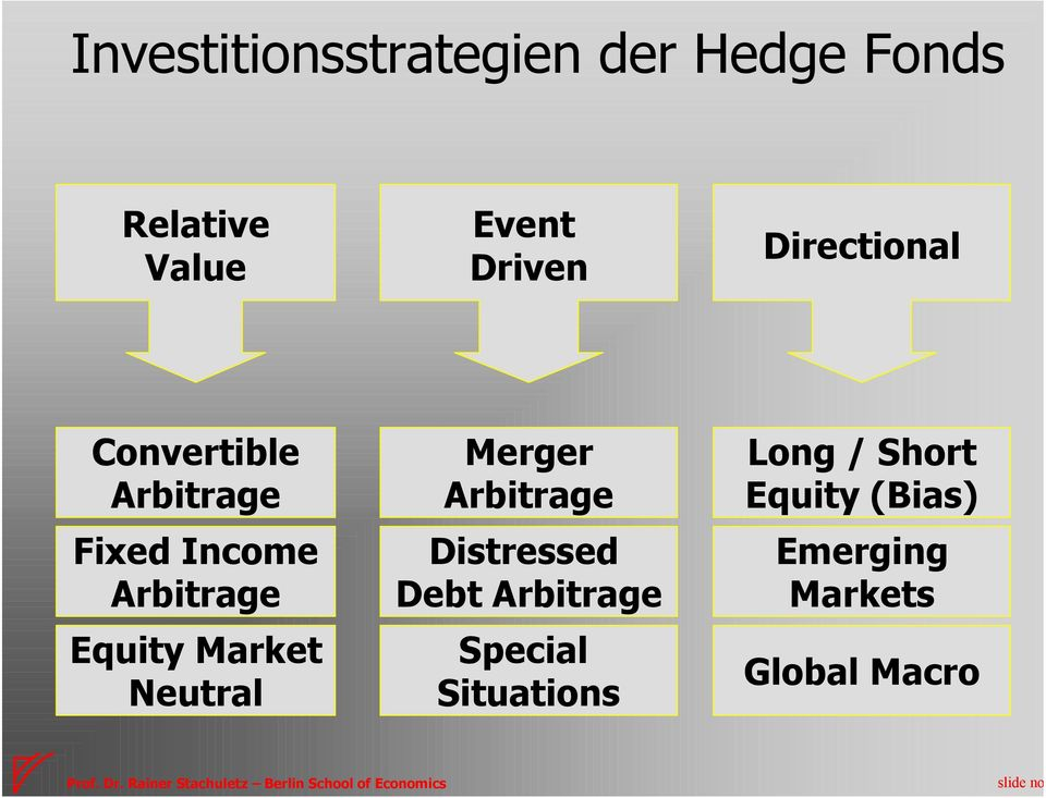 Equity Market Neutral Merger Arbitrage Distressed Debt Arbitrage