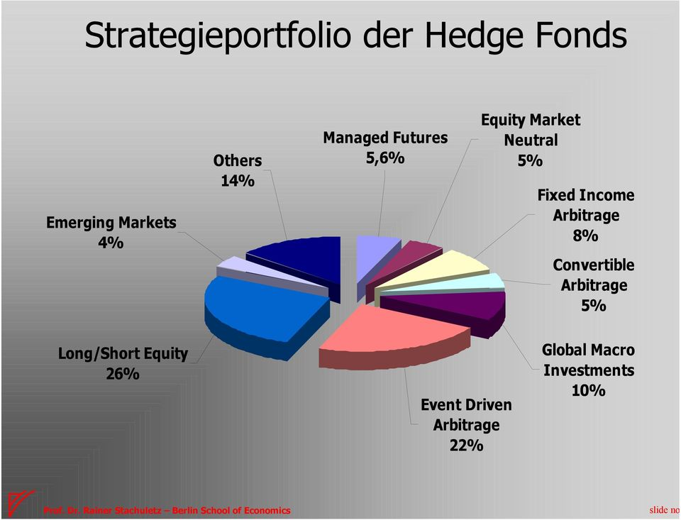 Fixed Income Arbitrage 8% Convertible Arbitrage 5%