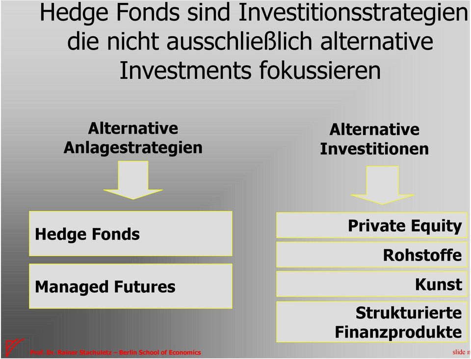 Anlagestrategien Alternative Investitionen Hedge Fonds Managed