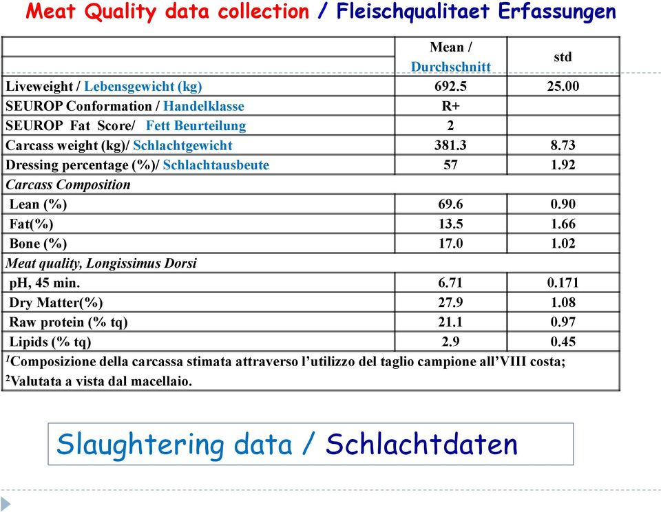 73 Dressing percentage (%)/ Schlachtausbeute 57 1.92 Carcass Composition Lean (%) 69.6 0.90 Fat(%) 13.5 1.66 Bone (%) 17.0 1.