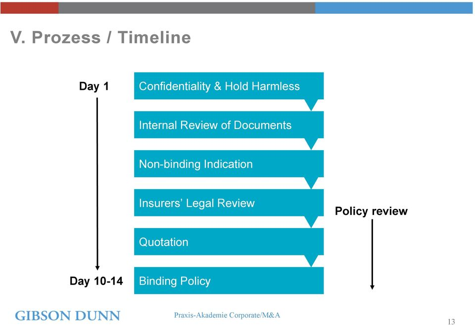 Non-binding Indication Insurers Legal Review