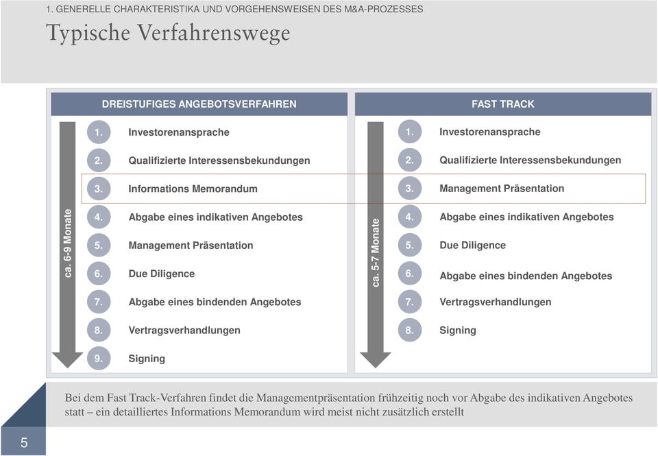 Management Präsentation 6. Due Diligence ca. 5-7 Monate 4. Abgabe eines indikativen Angebotes 5. Due Diligence 6. Abgabe eines bindenden Angebotes 7. Abgabe eines bindenden Angebotes 7. Vertragsverhandlungen 8.