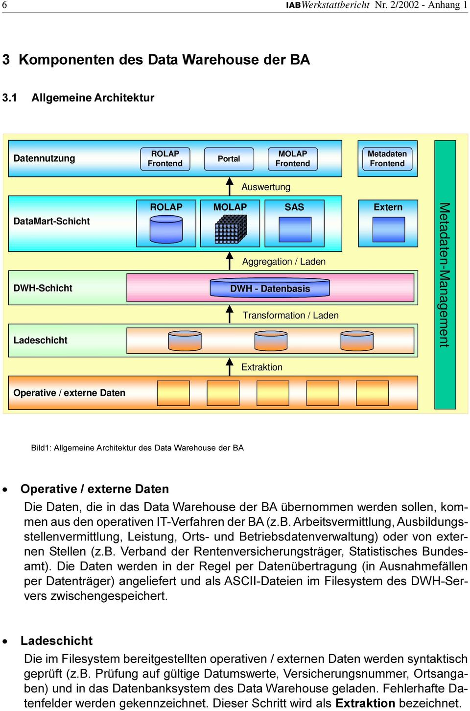 Ladeschicht ROLAP MOLAP SAS Extern Aggregation / Laden DWH - Datenbasis Transformation / Laden Metadaten-Management Extraktion Operative / externe Daten Bild1: Allgemeine Architektur des Data