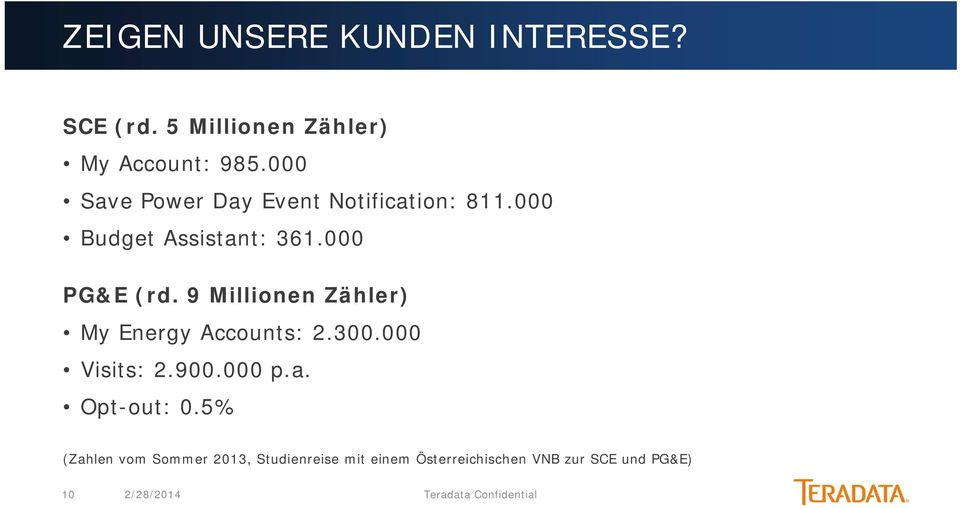 9 Millionen Zähler) My Energy Accounts: 2.300.000 Visits: 2.900.000 p.a. Opt-out: 0.