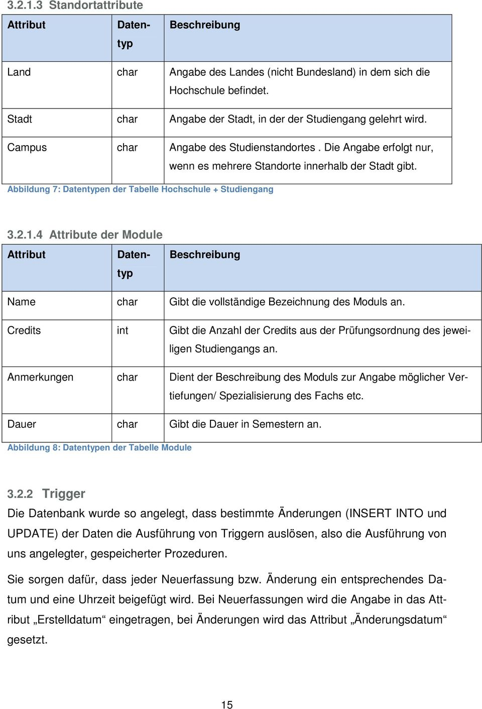 3 Standortattribute Attribut Datentyp 3.2.1.4 Attribute der Module Attribut Datentyp Beschreibung Name char Gibt die vollständige Bezeichnung des Moduls an.