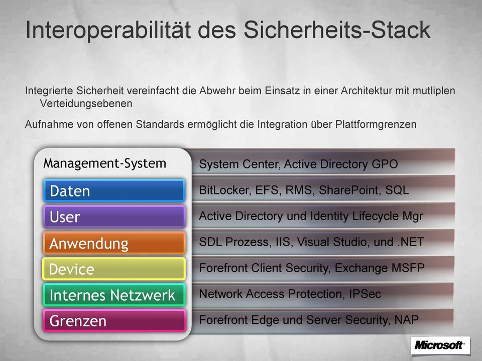 Internes Netzwerk Grenzen System Center, Active Directory GPO BitLocker, EFS, RMS, SharePoint, SQL Active Directory und Identity Lifecycle Mgr