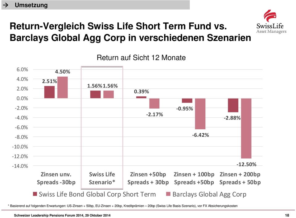 17% Zinsen +50bp Spreads + 30bp Swiss Life Bond Global Corp Short Term -0.95% -6.42% Zinsen + 100bp Spreads +50bp -2.88% -12.