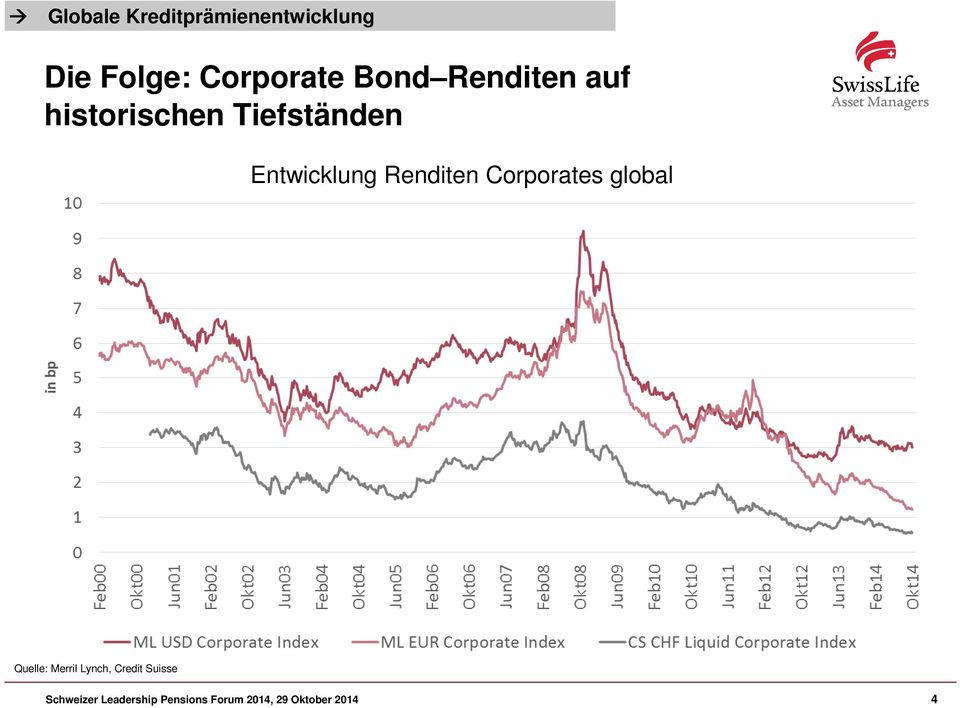 Renditen Corporates global Quelle: Merril Lynch, Credit