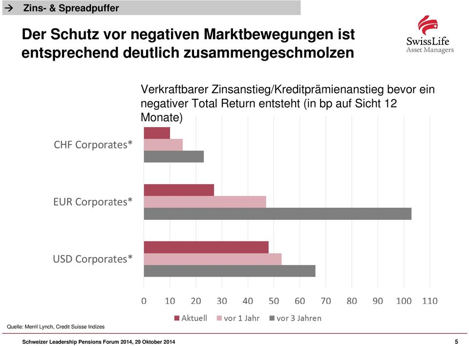ein negativer Total Return entsteht (in bp auf Sicht 12 Monate) Quelle: Merril