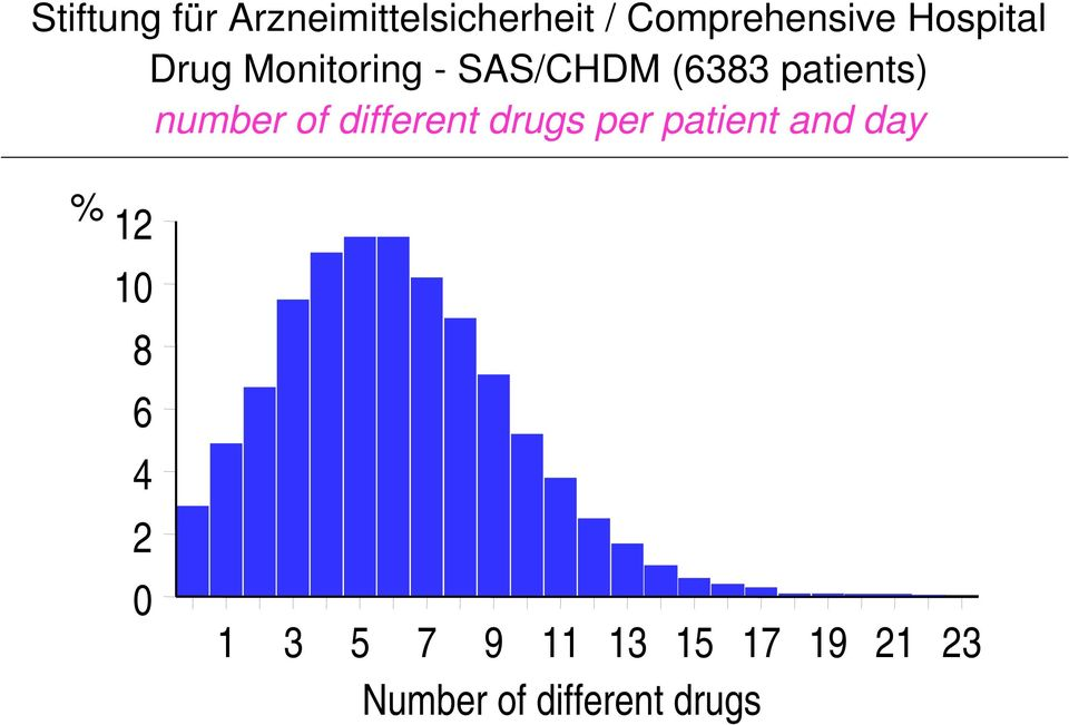 number of different drugs per patient and day % 12 10 8