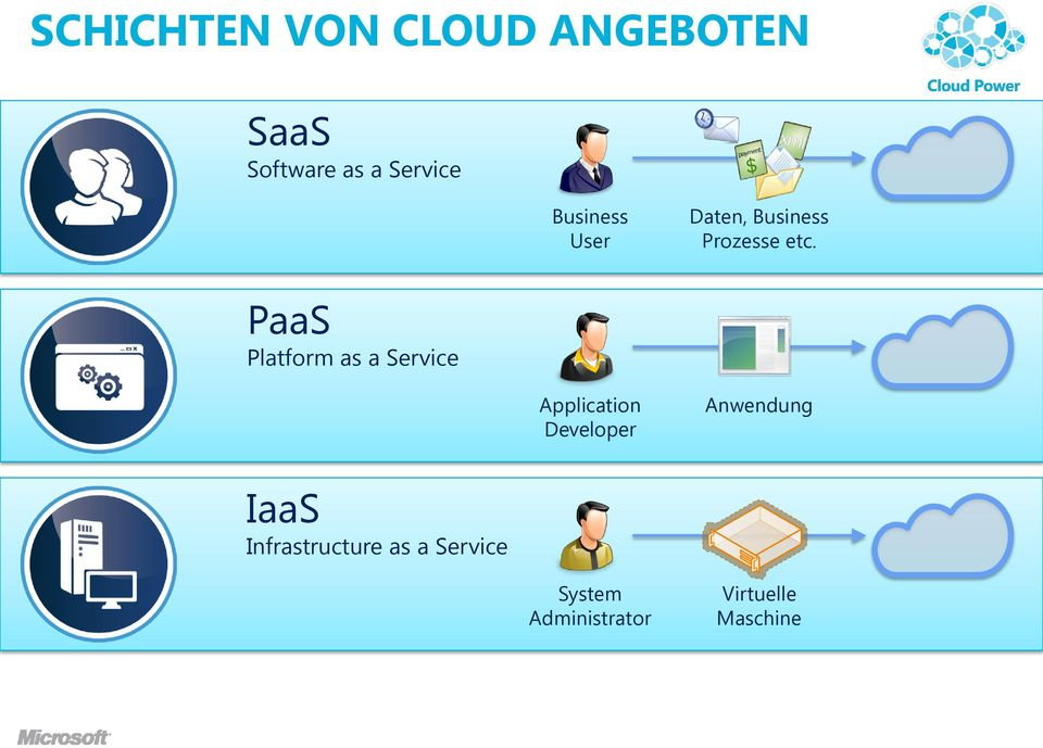 PaaS Platform as a Service Application Developer