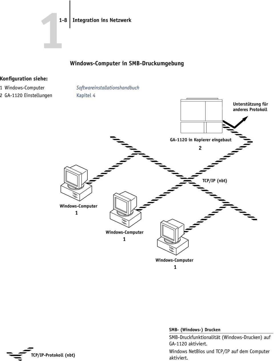 eingebaut 2 TCP/IP (nbt) Windows-Computer 1 Windows-Computer 1 Windows-Computer 1 TCP/IP-Protokoll (nbt) SMB-